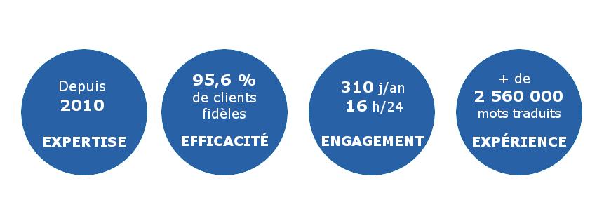 Mieux qu'une agence de traduction: Depuis 2100 (expertise) – 95,6% de clients fidèles (efficacité) – 310 jours par an, 16 heures par jour (engagement) – plus de 2560000 mots traduits (expérience)